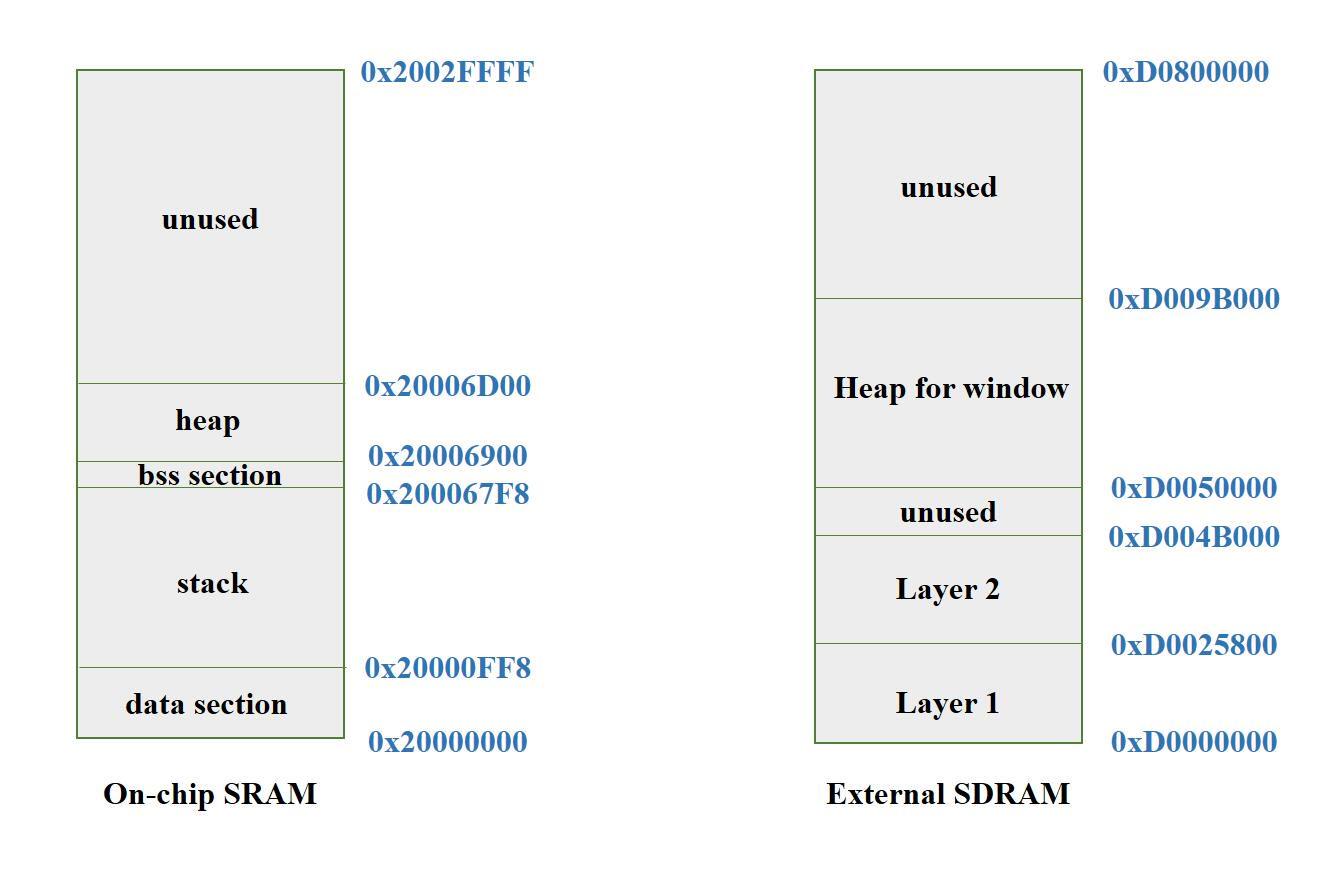 Stack heap analysis diagram
